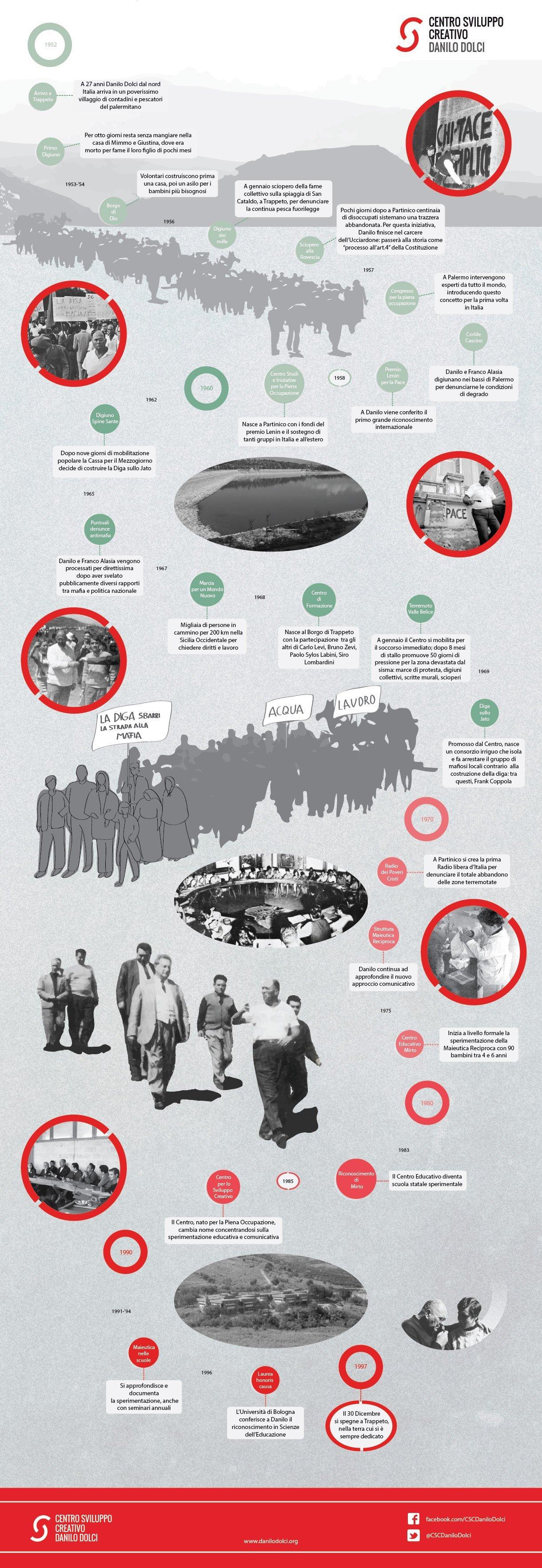 infografica_vita_danilodolci
